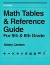 Math Tables  Reference Guide