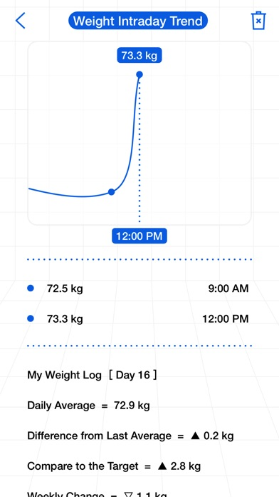 Fit Journey - More Than Weight on the App Store
