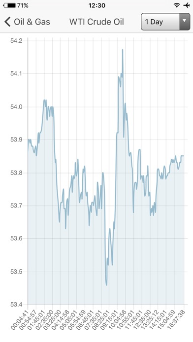 download Oil Price - Brent, WTI and N.Gas real time prices* apps 1