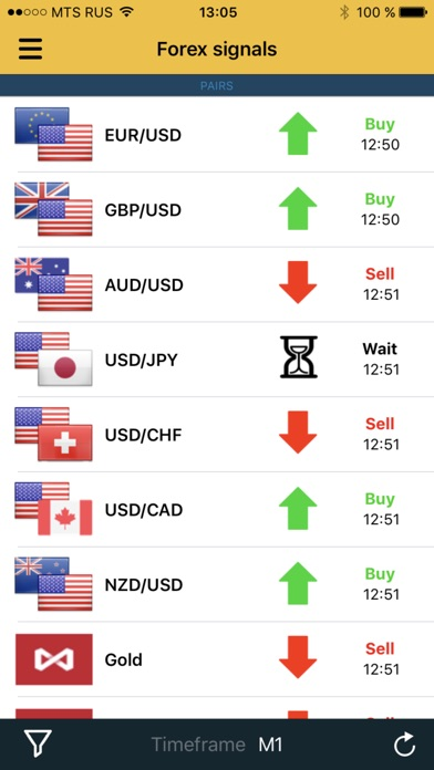 Forex signal iphone