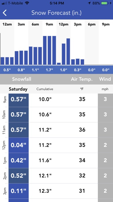 Snow Report & Forecast screenshot 2