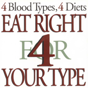 Blood Type Diet® icon