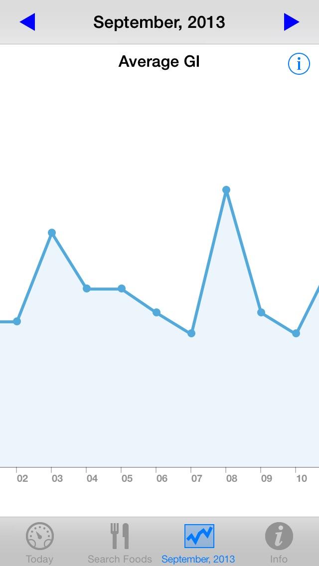 Low Gi Diet Tracker review screenshots