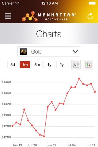 Precious Metal Prices screenshot 4